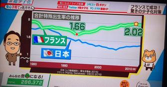 出生率回復のフランスと低落の日本