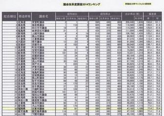 早稲田大学マニフェスト研究所は発表したリスト