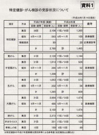 古賀市の特定健診、がん検診の柔心状況(7月14日現在)