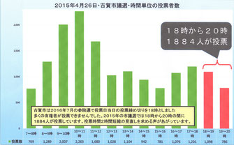 2015年4月の古賀市議選での時間帯ごとの投票者数