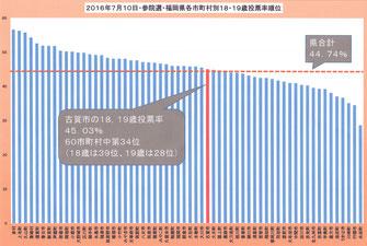 福岡県各市町村の18,19歳の投票率