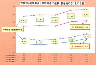 古賀市の平均寿命と健康寿命の推移