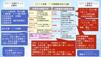 施政方針の古賀市と大野城市の比較