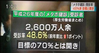 メタボ健診受診率を報道するテレビ画面