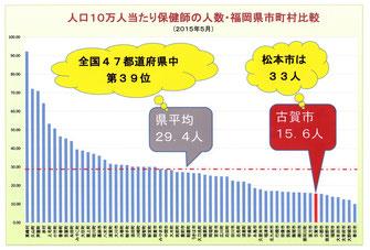 古賀市の保健師人数は最下位から8番目