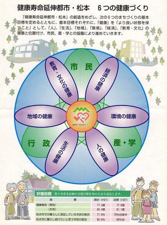 松本市の6つの健康づくり