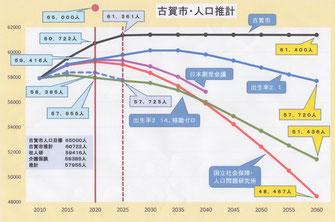 RESASを基にした人口推計と古賀市の推計
