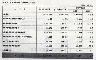 古賀市の一般会計、各特別会計の予算案一覧