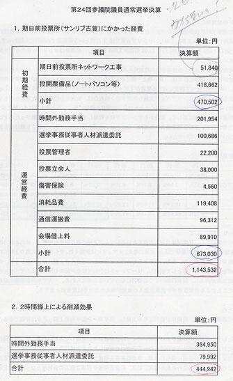 参院選では新たな経費が差し引き60万円