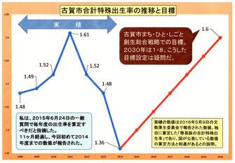 古賀市の合計特殊出生率の推移と目標