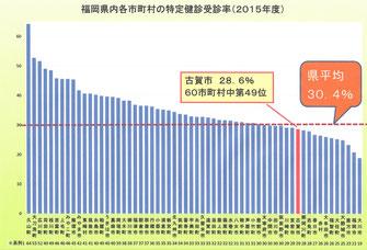 2015年度の福岡県内の各市町村の特定健診受診率