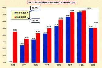 古賀市の投票率 56.3% 18・19歳は45%
