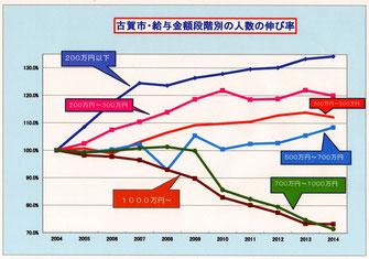 中間層と低所得者が増加し高額所得者の伸びが低下している