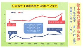 長野県松本市の健康寿命延伸の推移