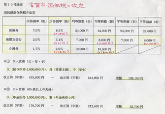 国保加入者に大きな負担となる税率改定