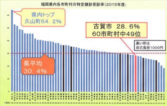 古賀市の特定健診受診率は県内49位