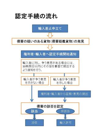 輸入差止申立て,認定手続開始通知,認定手続,没収,輸入許可