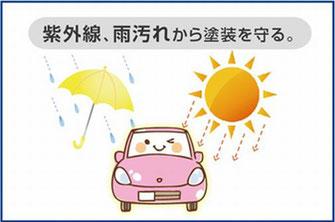 紫外線・雨汚れから塗装を守る。