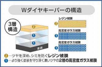 3層構造のコーティング
