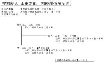 相続関係説明図の記載例