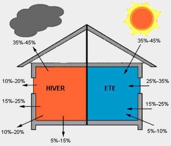 Renovation-energetique-mode-ete-et-hivers