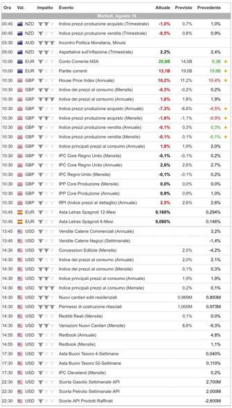 Calendario economico binaryoptioneurope.com