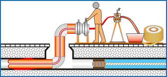 Haus- und Grundleitungen sanieren, Kanalservice Georg Mayer