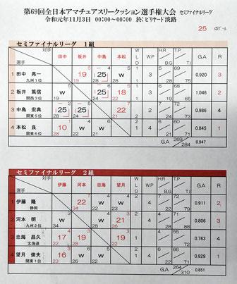 ↑ファイナルリーグ結果
