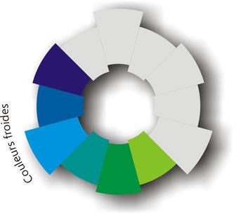 Le cercle chromatique - Cachadartsplastiques