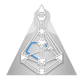 Circuit Individuel du Centrage