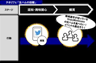 Twitterの投稿が、スポンサー企業とイベントのPRになる