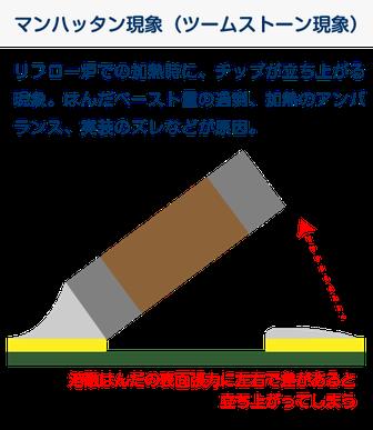 マンハッタン現象(ツームストーン減少)