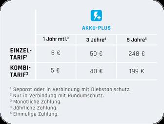 Enra Elektro-Dreirad Versicherung mit e-Dreirad Akku-Plus Schutz