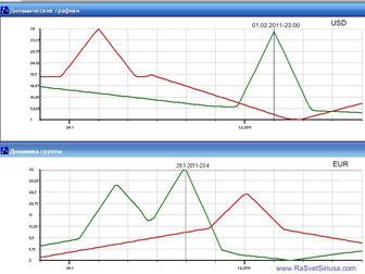 графкики EUR/USD на 28.01.2011 - 02.02.2011
