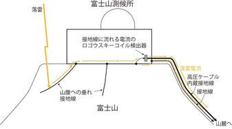 図4 2015年8月13日富士山測候所直撃雷電流観測モデル