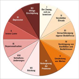 12-Phasen-Modell von Herbert Freudenberger und Gail North (1992). Die 12 Phasen sind verkürzt dargestellt; nähere Erläuterungen siehe Text (Quelle: Coaching, Empirische Sozialforschung und Gender-Research, 2013)