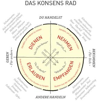 Das Wheel of Consent, Konsens Rad, Schema von Dr. Betty Martin, Dienen, Nehmen, Erlauben, Empfangen, Einvernehmen,