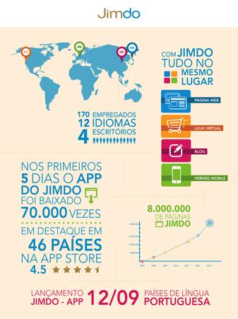 números primeiro lançamento Jimdo-App