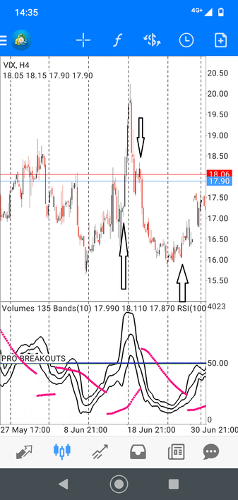 VIX Trading and Volatile Pairs