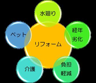 株式会社タウンホーム 横浜 のリフォーム