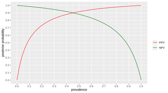 Red for positive test outcomes, Green for negative test outcomes.  Posterior probability = after the test said something, what is the probability that this result is correct = NPV for negative test result, PPV for positive test result.