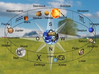 Tierkreis und Planeten von der Erde aus gesehen