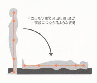 正常立位姿勢は、理想の寝姿勢です。