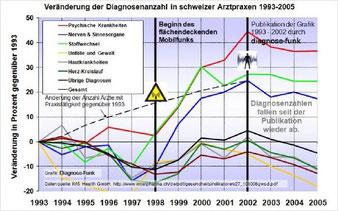 Diagnosezahl in schweizer Arztpraxen