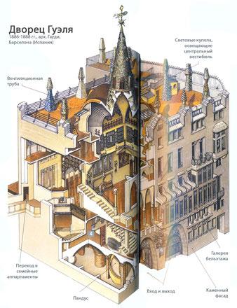 Дворец Гуэля план