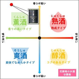 原田純米大吟醸花酵母造りは薫酒の飲み方がおすすめ