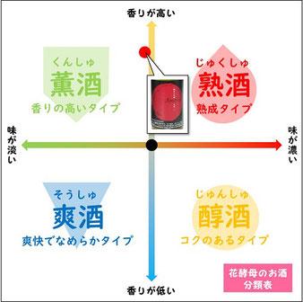 純米大吟醸りんご酵母は薫酒に分類され、フルーティなお酒