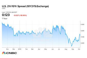 Die obere Statistik zeigt die Differenz zweier Bonds. Ist diese negativ, so spricht man von von einer Inverted- Yield-Curve.