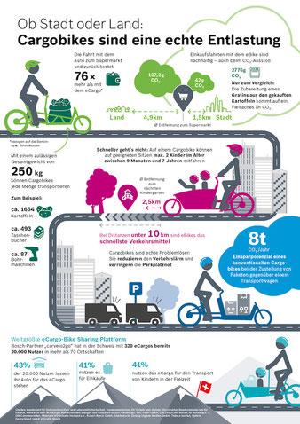 Ob Stadt oder Land: Cargobikes sind eine echte Entlastung