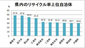 2016年度の県内リサイクル率トップ5は三浦半島
